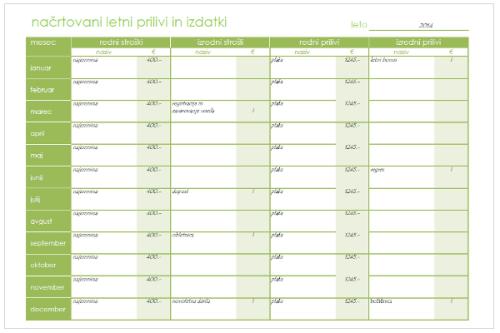 načrtovanje mesečnih stroškov primer